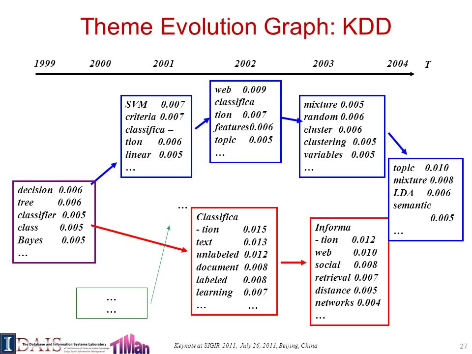 Keynote at SIGIR 2011, July 26, 2011, Beijing, China Theme Evolution Graph: KDD T SVM 0.007 criteria 0.007 classifica – tion 0.006 linear 0.005 … decision 0.006 tree 0.006 classifier 0.005 class 0.005 Bayes 0.005 … Classifica - tion 0.015 text 0.013 unlabeled 0.012 document 0.008 labeled 0.008 learning 0.007 … Informa - tion 0.012 web 0.010 social 0.008 retrieval 0.007 distance 0.005 networks 0.004 … ………… 1999 … web 0.009 classifica – tion 0.007 features0.006 topic 0.005 … mixture 0.005 random 0.006 cluster 0.006 clustering 0.005 variables 0.005 … topic 0.010 mixture 0.008 LDA 0.006 semantic 0.005 … … 20002001200220032004 27