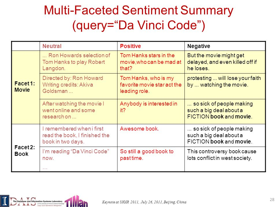 Keynote at SIGIR 2011, July 26, 2011, Beijing, China Multi-Faceted Sentiment Summary (query= Da Vinci Code ) NeutralPositiveNegative Facet 1: Movie...