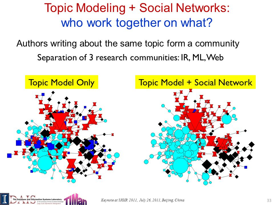 Keynote at SIGIR 2011, July 26, 2011, Beijing, China Topic Modeling + Social Networks: who work together on what.