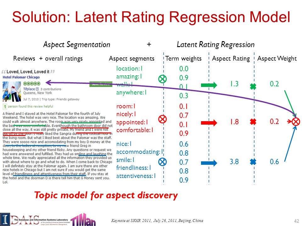 Keynote at SIGIR 2011, July 26, 2011, Beijing, China Solution: Latent Rating Regression Model Reviews + overall ratingsAspect segments location:1 amazing:1 walk:1 anywhere:1 0.1 0.7 0.1 0.9 nice:1 accommodating:1 smile:1 friendliness:1 attentiveness:1 Term weightsAspect Rating 0.0 0.9 0.1 0.3 room:1 nicely:1 appointed:1 comfortable:1 0.6 0.8 0.7 0.8 0.9 Aspect SegmentationLatent Rating Regression 1.3 1.8 3.8 Aspect Weight 0.2 0.6 Topic model for aspect discovery + 42
