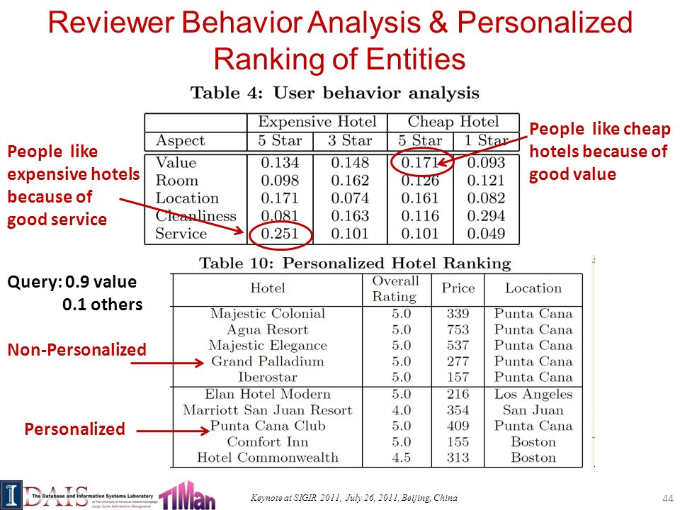 Keynote at SIGIR 2011, July 26, 2011, Beijing, China Reviewer Behavior Analysis & Personalized Ranking of Entities People like cheap hotels because of good value People like expensive hotels because of good service Query: 0.9 value 0.1 others Non-Personalized Personalized 44