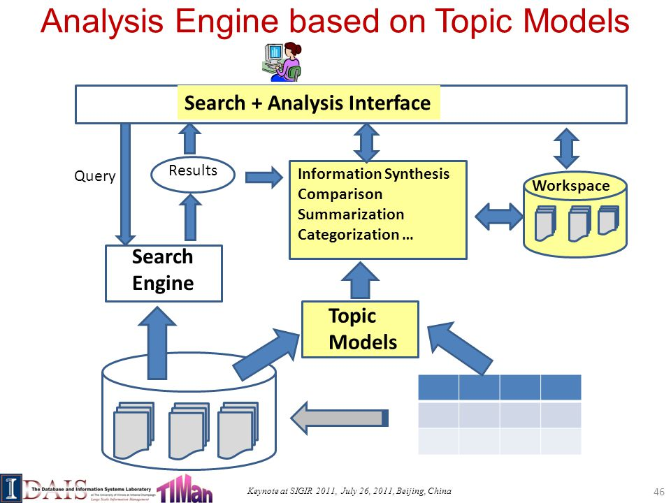 Keynote at SIGIR 2011, July 26, 2011, Beijing, China Analysis Engine based on Topic Models 46 Query Search Engine Results Topic Models Workspace Information Synthesis Comparison Summarization Categorization … Search + Analysis Interface