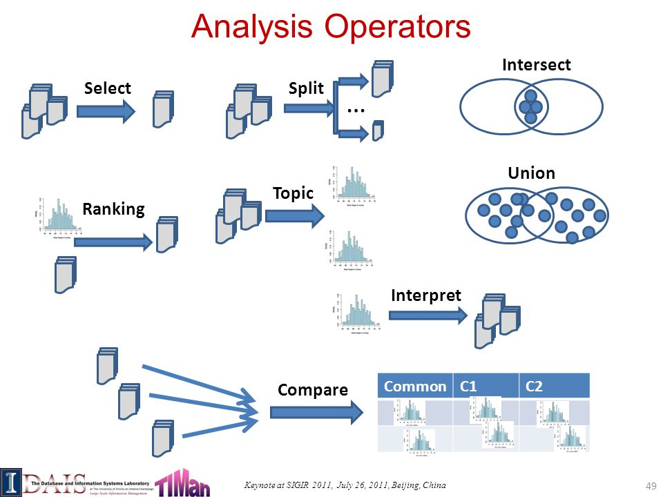 Keynote at SIGIR 2011, July 26, 2011, Beijing, China Analysis Operators 49 Select Split … Intersect Union Topic Interpret CommonC1C2 Compare Ranking