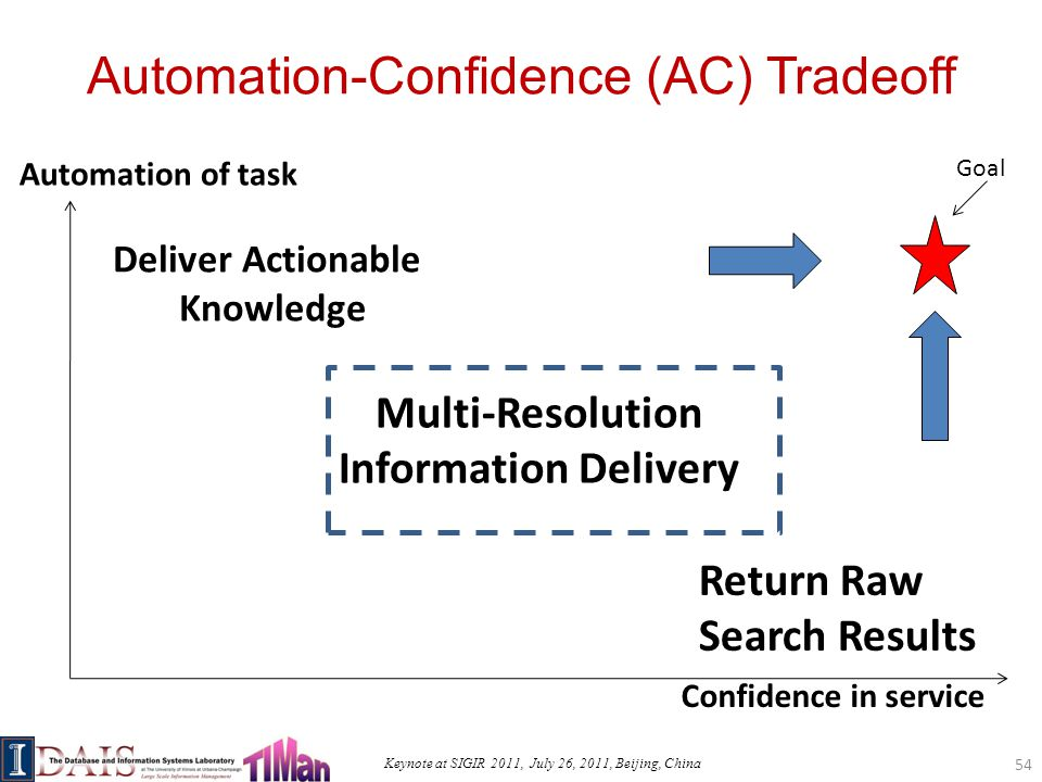 Keynote at SIGIR 2011, July 26, 2011, Beijing, China Automation-Confidence (AC) Tradeoff 54 Automation of task Confidence in service Deliver Actionable Knowledge Return Raw Search Results Goal Multi-Resolution Information Delivery