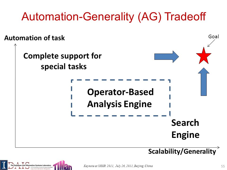 Keynote at SIGIR 2011, July 26, 2011, Beijing, China Automation-Generality (AG) Tradeoff 55 Automation of task Scalability/Generality Complete support for special tasks Search Engine Goal Operator-Based Analysis Engine