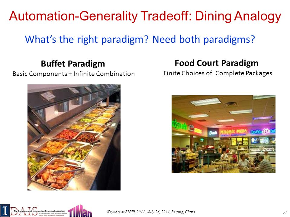 Keynote at SIGIR 2011, July 26, 2011, Beijing, China Automation-Generality Tradeoff: Dining Analogy 57 Buffet Paradigm Basic Components + Infinite Combination Food Court Paradigm Finite Choices of Complete Packages What's the right paradigm.