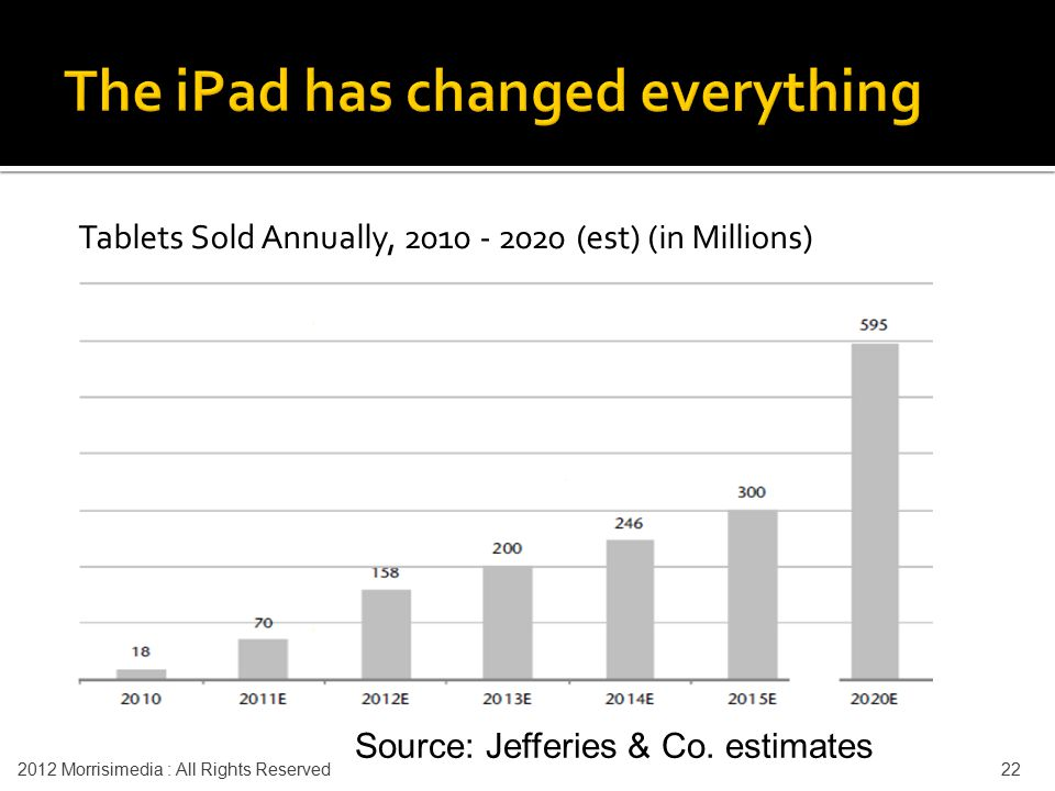 Tablets Sold Annually, 2010 - 2020 (est) (in Millions) Source: Jefferies & Co. estimates 2012 Morrisimedia : All Rights Reserved 22