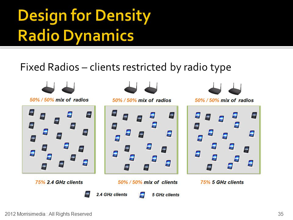 Fixed Radios – clients restricted by radio type 2012 Morrisimedia : All Rights Reserved 35