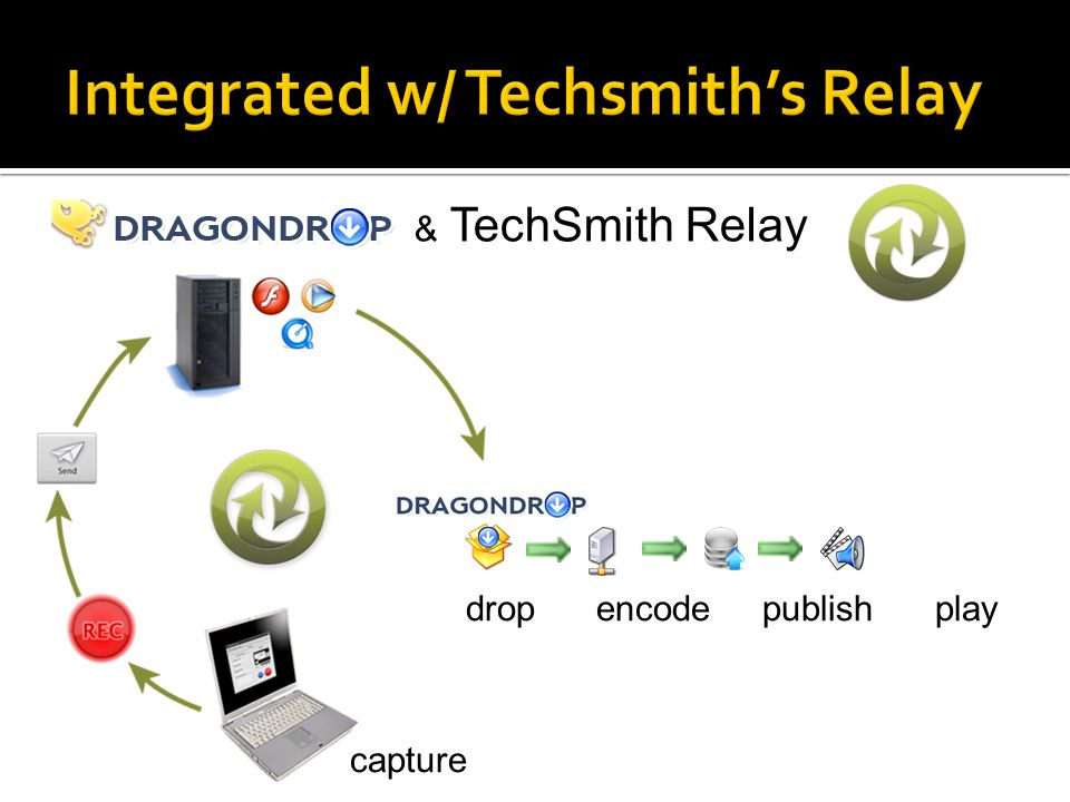drop encode publish play capture & TechSmith Relay