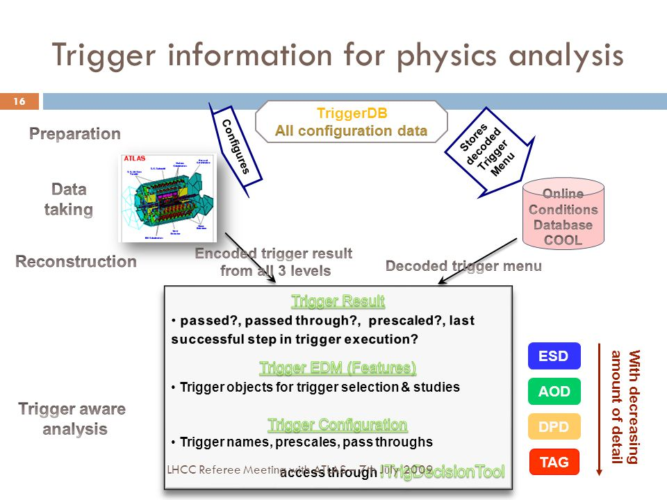 Trigger information for physics analysis 16 ESD AOD TAG Configures Stores decoded Trigger Menu DPD With decreasing amount of detail LHCC Referee Meeting with ATLAS – 7th July 2009