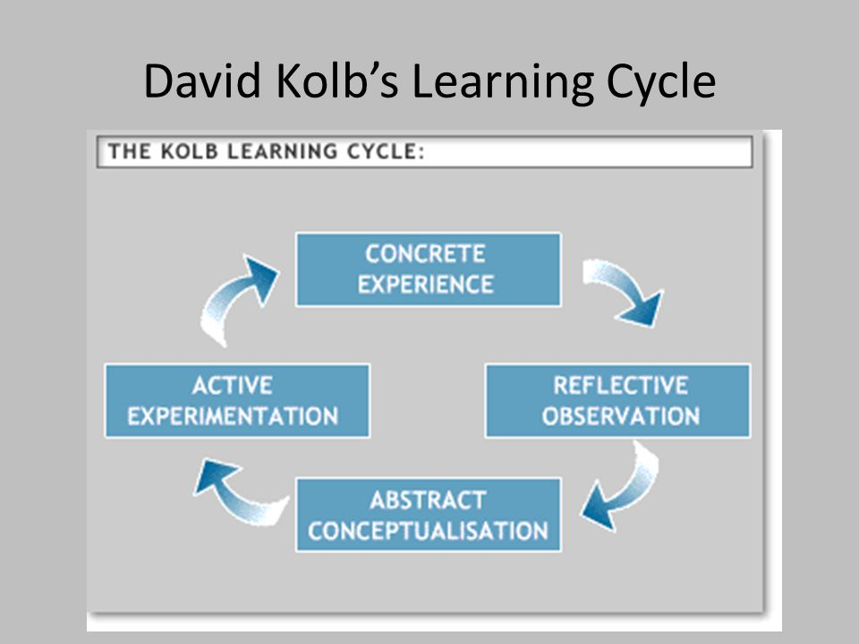 David Kolb's Learning Cycle Copyright Beaufort Fairmont, LLC, 2013