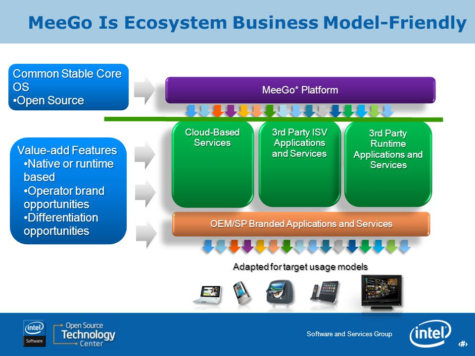 14 Software and Services Group 14 Intel Confidential MeeGo Is Ecosystem Business Model-Friendly MeeGo* Platform Adapted for target usage models 3rd Pa