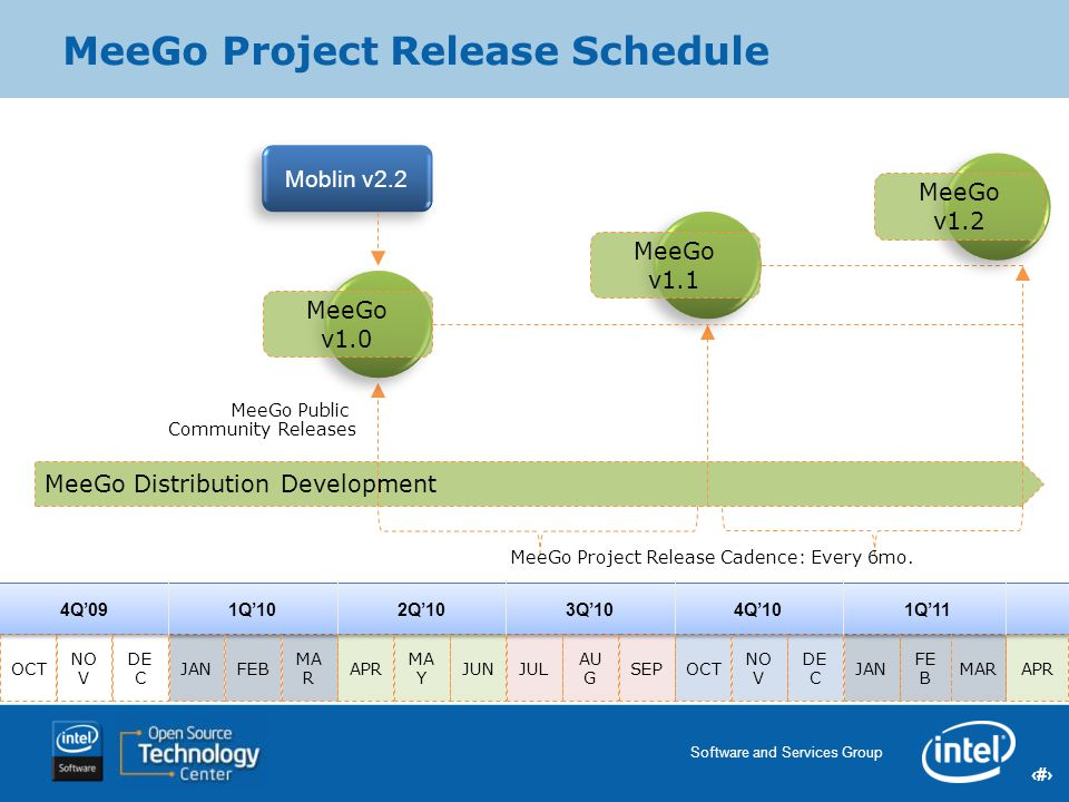 20 Software and Services Group 20 Intel Confidential Moblin v2.2 MeeGo Project Release Schedule MeeGo Public Community Releases MeeGo Project Release