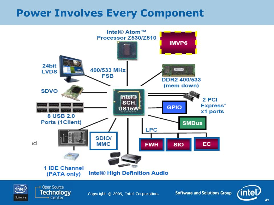 43 Copyright © 2009, Intel Corporation. Power Involves Every Component