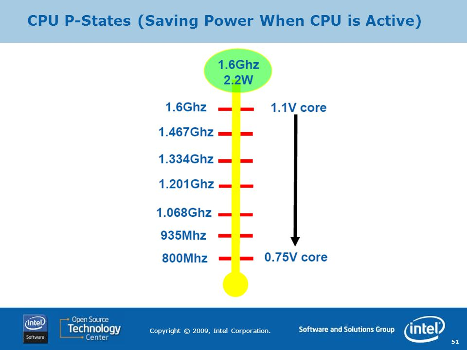 51 Copyright © 2009, Intel Corporation. CPU P-States (Saving Power When CPU is Active)