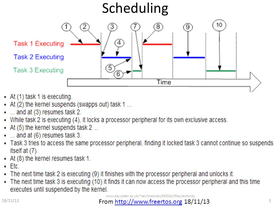 Scheduling From http://www.freertos.org 18/11/13http://www.freertos.org 18/11/135 www.eej.ulster.ac.uk/~ian/modules/EEE502/files/lectures