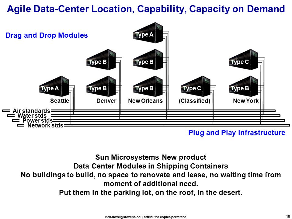 rick.dove@stevens.edu, attributed copies permitted 19 Agile Data-Center Location, Capability, Capacity on Demand Air Water Power Network Air standards Water stds Power stds Network stds Drag and Drop Modules Plug and Play Infrastructure Type A Type B Type A Type C New Orleans Type B (Classified) New YorkDenver Seattle Sun Microsystems New product Data Center Modules in Shipping Containers No buildings to build, no space to renovate and lease, no waiting time from moment of additional need.