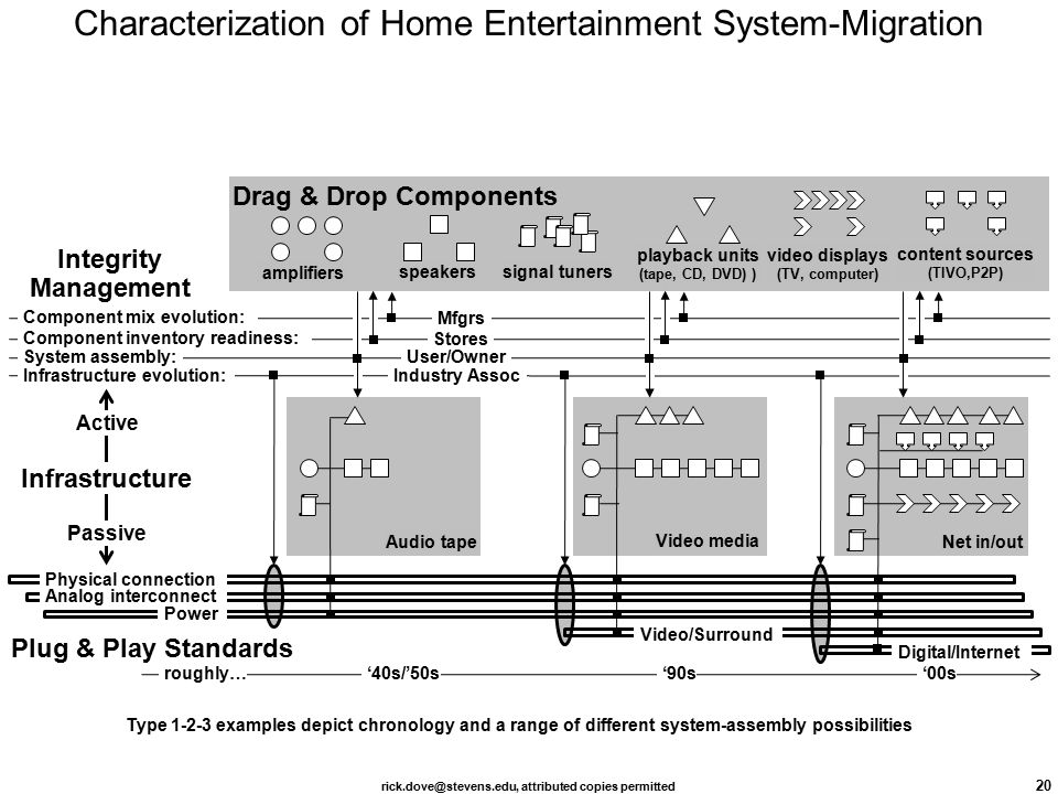 rick.dove@stevens.edu, attributed copies permitted 20 Characterization of Home Entertainment System-Migration Type 1-2-3 examples depict chronology and a range of different system-assembly possibilities