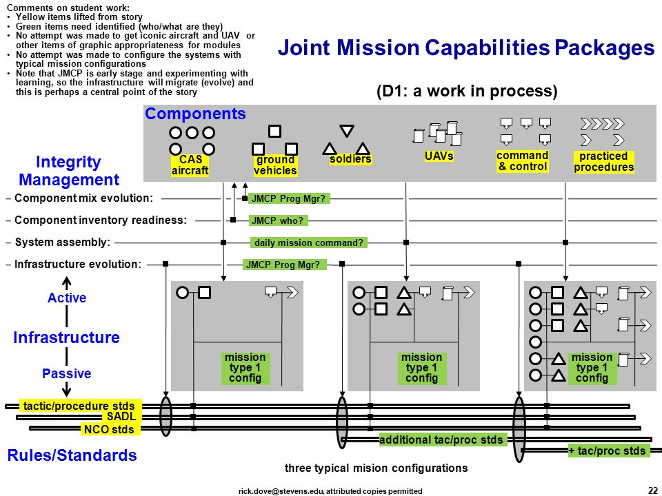 rick.dove@stevens.edu, attributed copies permitted 22 Joint Mission Capabilities Packages CAS aircraft soldiers ground vehicles practiced procedures command & control Infrastructure evolution: System assembly: Component mix evolution: Component inventory readiness: SADL tactic/procedure stds Infrastructure Components Rules/Standards Integrity Management Active Passive JMCP Prog Mgr.