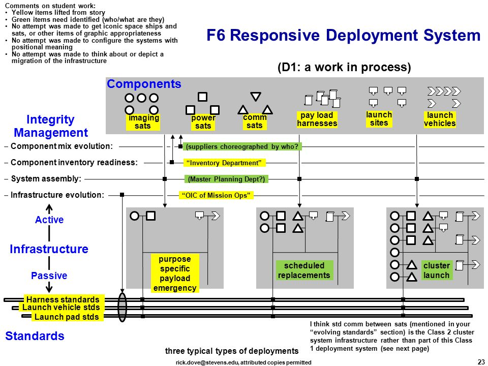 rick.dove@stevens.edu, attributed copies permitted 23 F6 Responsive Deployment System imaging sats comm sats power sats launch vehicles launch sites Infrastructure evolution: System assembly: Component mix evolution: Component inventory readiness: Launch vehicle stds Harness standards Infrastructure Components Standards Integrity Management Active Passive scheduled replacements OIC of Mission Ops (Master Planning Dept ) (suppliers choreographed by who.