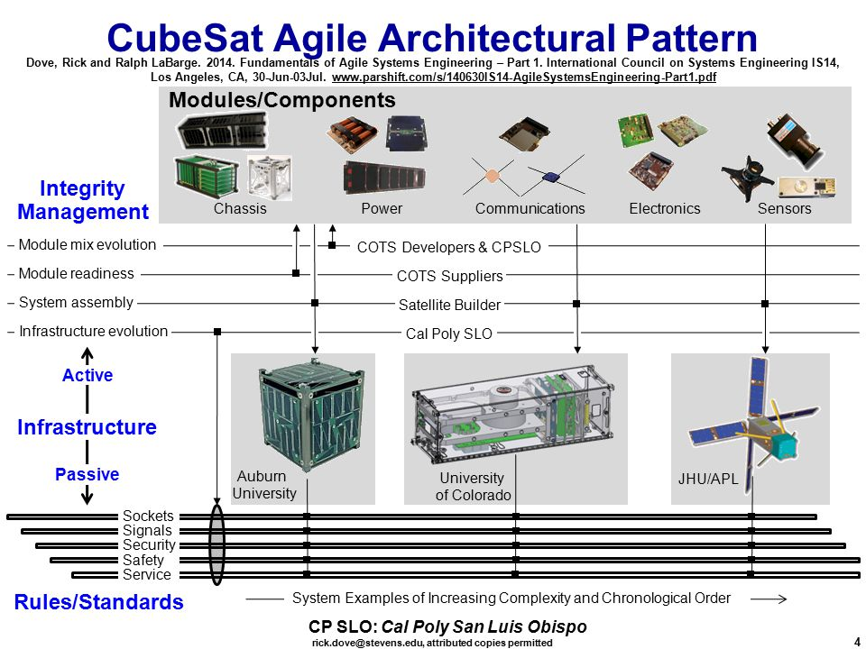 rick.dove@stevens.edu, attributed copies permitted 4 CubeSat Agile Architectural Pattern Chassis Infrastructure evolution System assembly Module mix evolution Module readiness Infrastructure JHU/APL Integrity Management Active Passive Cal Poly SLO Satellite Builder COTS Developers & CPSLO COTS Suppliers Electronics Communications Auburn University Sensors Power Modules/Components Rules/Standards University of Colorado System Examples of Increasing Complexity and Chronological Order CP SLO: Cal Poly San Luis Obispo Dove, Rick and Ralph LaBarge.