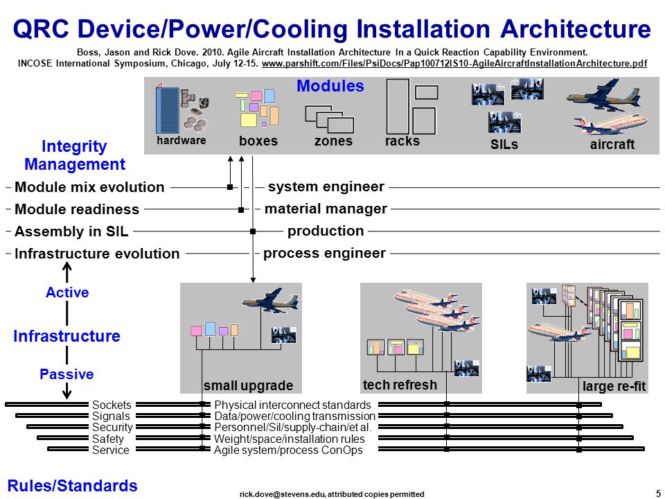 rick.dove@stevens.edu, attributed copies permitted 5 Infrastructure evolution Assembly in SIL Module mix evolution Module readiness Infrastructure Modules Rules/Standards Integrity Management Active Passive process engineer production system engineer material manager small upgrade tech refresh large re-fit QRC Device/Power/Cooling Installation Architecture boxes rackszones SILs aircraft hardware Sockets Signals Security Safety Service Physical interconnect standards Data/power/cooling transmission Personnel/Sil/supply-chain/et al.