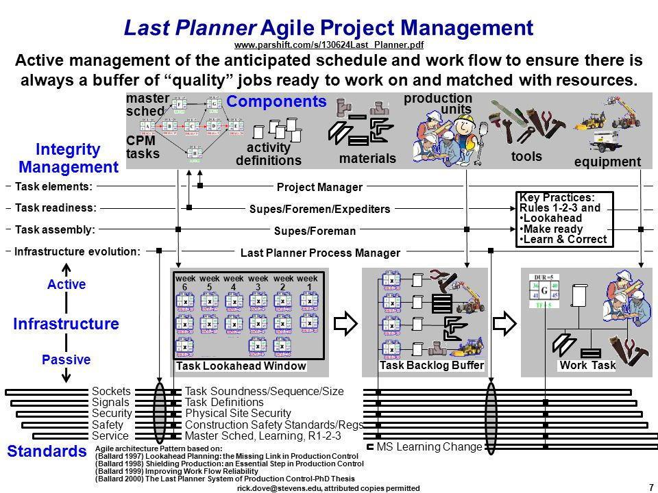 rick.dove@stevens.edu, attributed copies permitted 7 Task Backlog Buffer Infrastructure evolution: Task assembly: Task elements: Task readiness: Infrastructure Standards Integrity Management Active Passive Last Planner Process Manager Supes/Foreman Project Manager Supes/Foremen/Expediters Last Planner Agile Project Management www.parshift.com/s/130624Last Planner.pdf www.parshift.com/s/130624Last Planner.pdf Active management of the anticipated schedule and work flow to ensure there is always a buffer of quality jobs ready to work on and matched with resources.