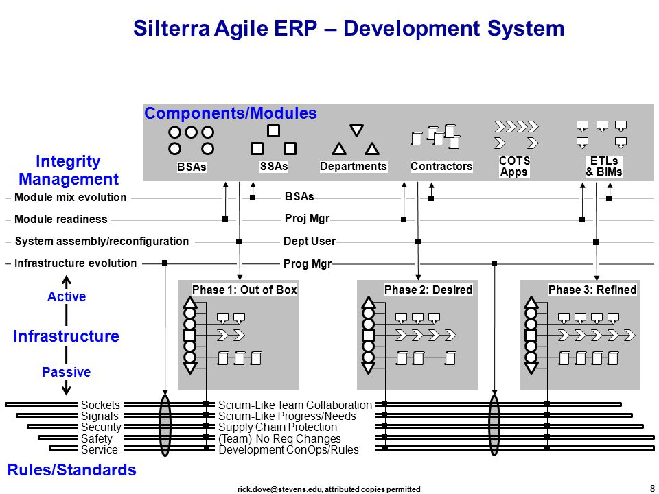 rick.dove@stevens.edu, attributed copies permitted 8 BSAs DepartmentsSSAsContractors COTS Apps ETLs & BIMs Infrastructure evolution System assembly/reconfiguration Module mix evolution Module readiness Infrastructure Phase 2: Desired Phase 3: Refined Components/Modules Rules/Standards Integrity Management Active Passive Prog Mgr Dept User Proj Mgr BSAs Silterra Agile ERP – Development System Sockets Signals Security Safety Service Scrum-Like Team Collaboration Scrum-Like Progress/Needs Supply Chain Protection (Team) No Req Changes Development ConOps/Rules Phase 1: Out of Box