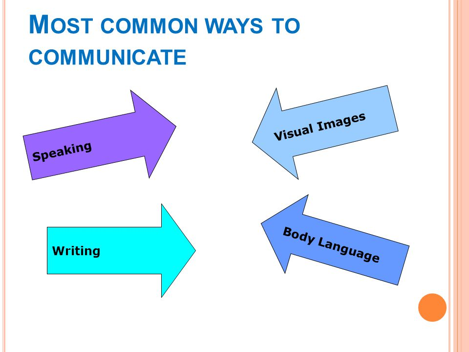M OST COMMON WAYS TO COMMUNICATE Speaking Visual Images Writing Body Language