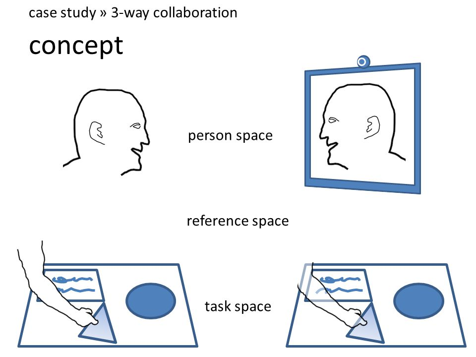 concept case study » 3-way collaboration person space task space reference space