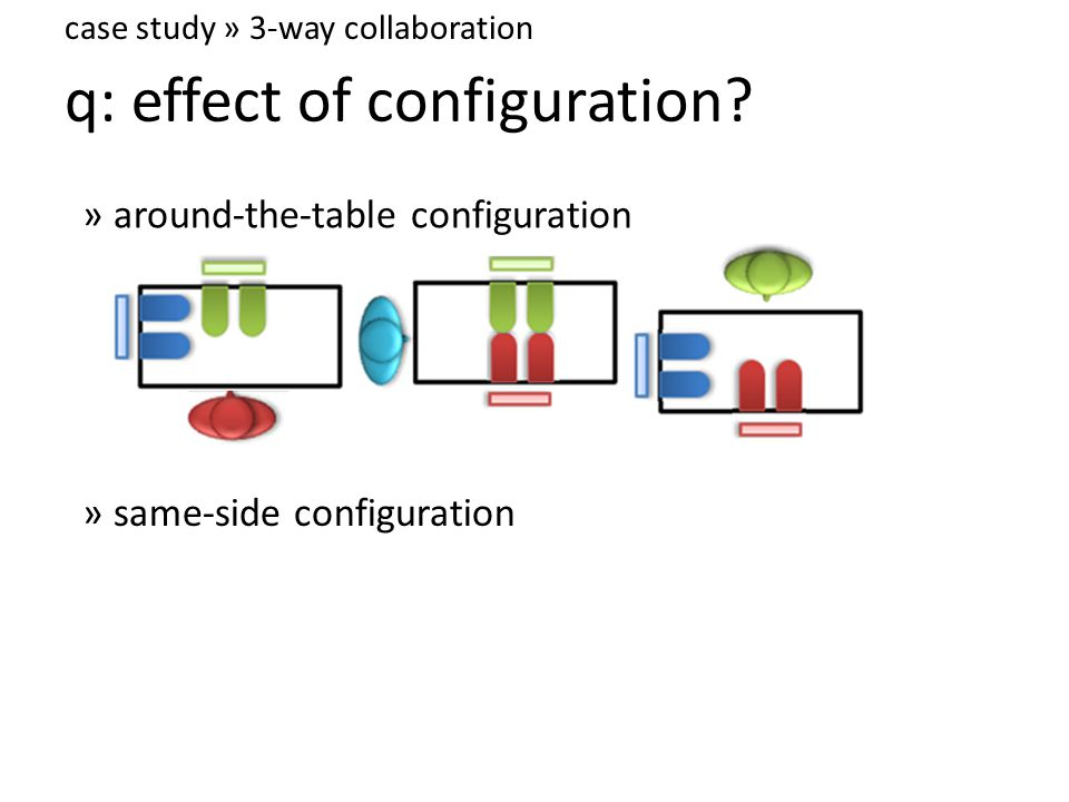 case study » 3-way collaboration q: effect of configuration.