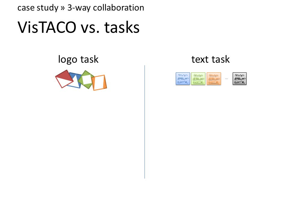 VisTACO vs. tasks logo tasktext task case study » 3-way collaboration...
