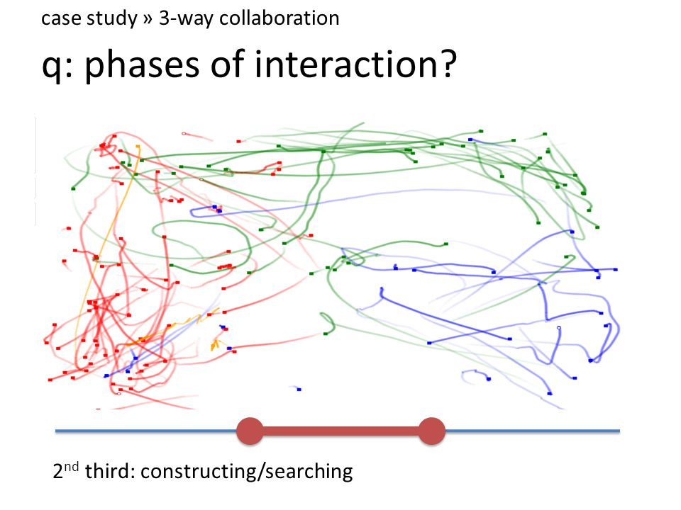 q: phases of interaction case study » 3-way collaboration 2 nd third: constructing/searching