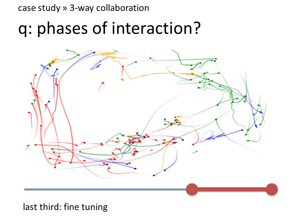 q: phases of interaction case study » 3-way collaboration last third: fine tuning