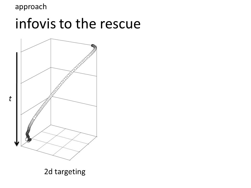 infovis to the rescue approach 2d targeting t
