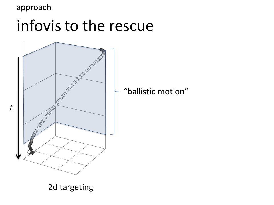 infovis to the rescue approach t ballistic motion 2d targeting