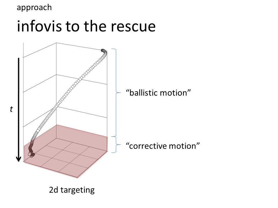 infovis to the rescue approach t ballistic motion 2d targeting corrective motion