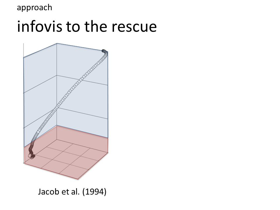 infovis to the rescue approach Jacob et al. (1994)