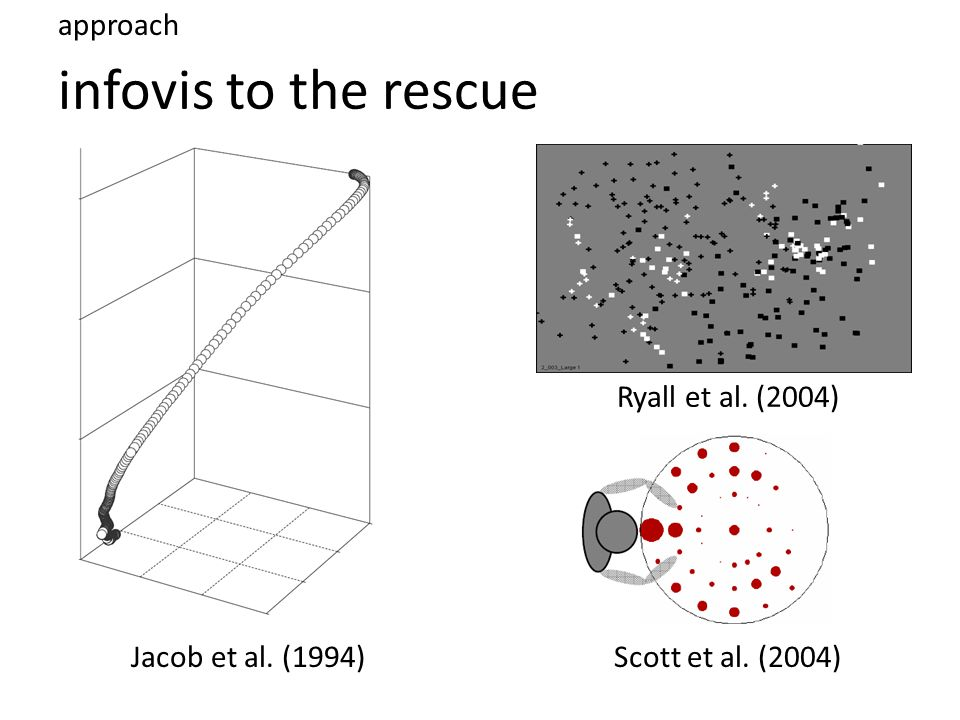 infovis to the rescue approach Jacob et al. (1994)Scott et al. (2004) Ryall et al. (2004)