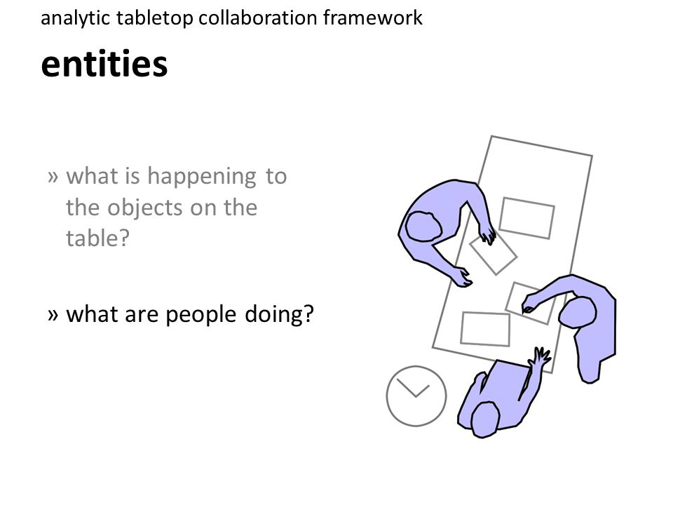 q: phases of interaction? case study » 3-way collaboration