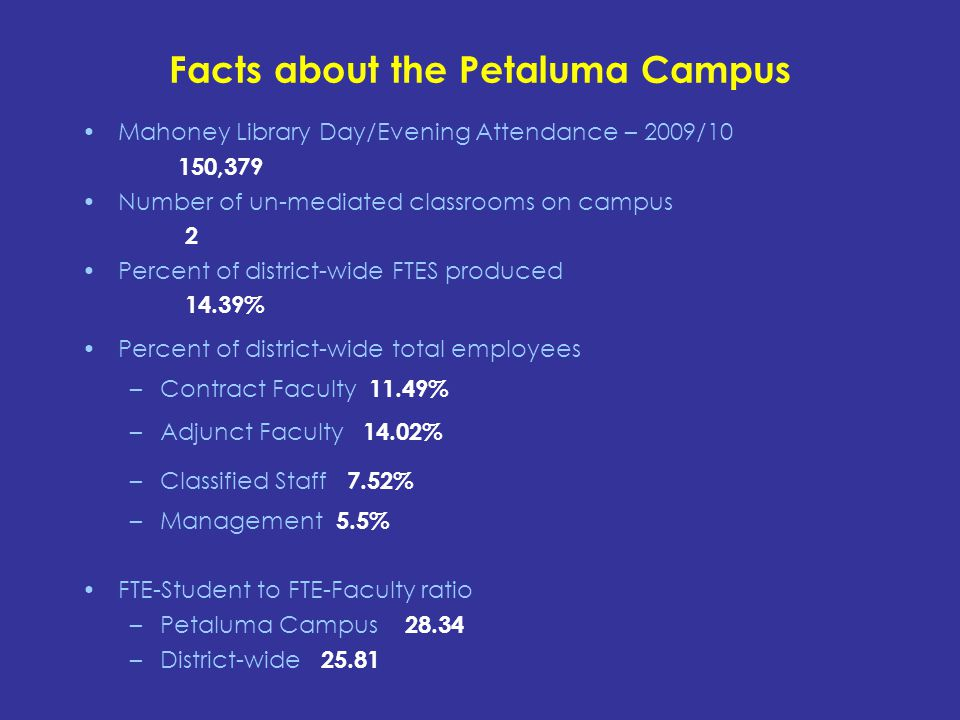 Facts about the Petaluma Campus Mahoney Library Day/Evening Attendance – 2009/10 150,379 Number of un-mediated classrooms on campus 2 Percent of district-wide FTES produced 14.39% Percent of district-wide total employees –Contract Faculty 11.49% –Adjunct Faculty 14.02% –Classified Staff 7.52% –Management 5.5% FTE-Student to FTE-Faculty ratio –Petaluma Campus 28.34 –District-wide 25.81