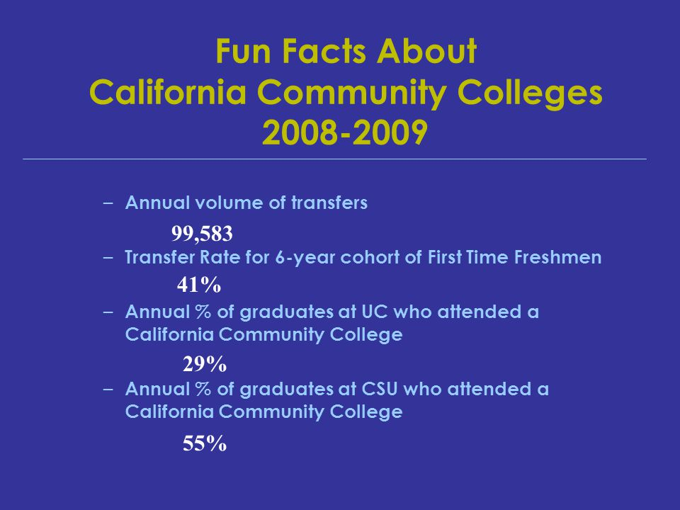 Fun Facts About California Community Colleges 2008-2009 – Annual volume of transfers – Transfer Rate for 6-year cohort of First Time Freshmen – Annual % of graduates at UC who attended a California Community College – Annual % of graduates at CSU who attended a California Community College 29% 55% 99,583 41%