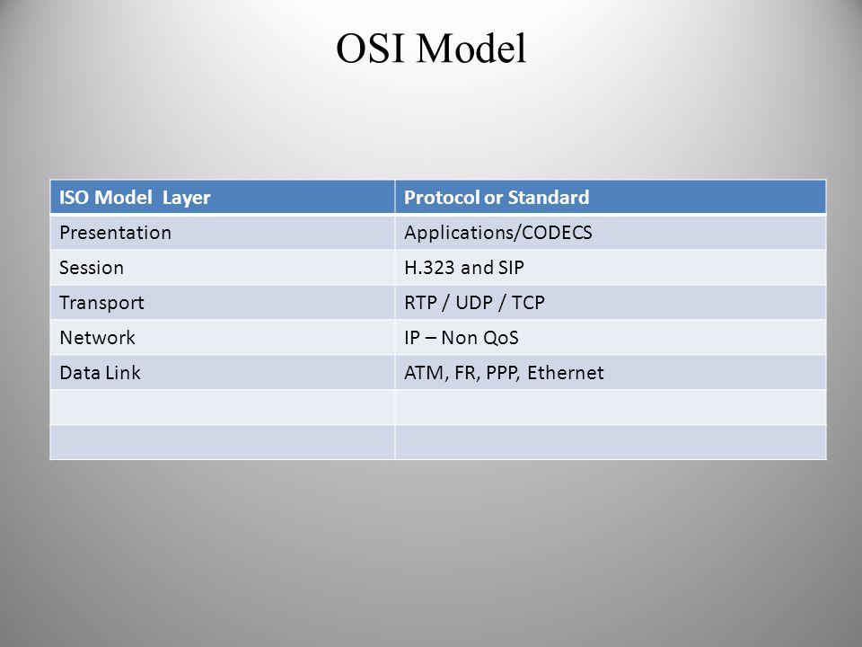 OSI Model ISO Model LayerProtocol or Standard PresentationApplications/CODECS SessionH.323 and SIP TransportRTP / UDP / TCP NetworkIP – Non QoS Data L