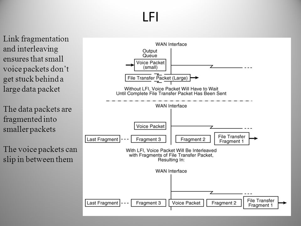 LFI Link fragmentation and interleaving ensures that small voice packets don't get stuck behind a large data packet The data packets are fragmented in