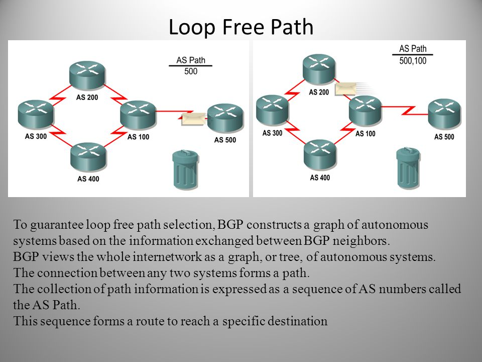 Loop Free Path To guarantee loop free path selection, BGP constructs a graph of autonomous systems based on the information exchanged between BGP neig