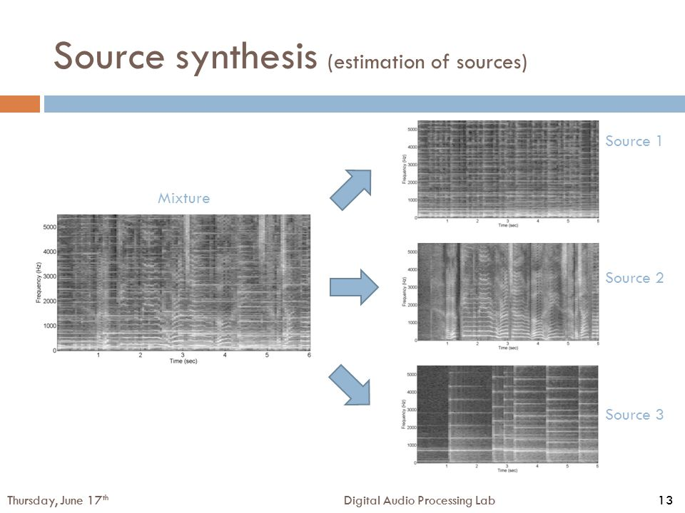 13Digital Audio Processing LabThursday, June 17 th 13Digital Audio Processing LabThursday, June 17 th Mixture Source 1 Source 2 Source 3 Source synthesis (estimation of sources)
