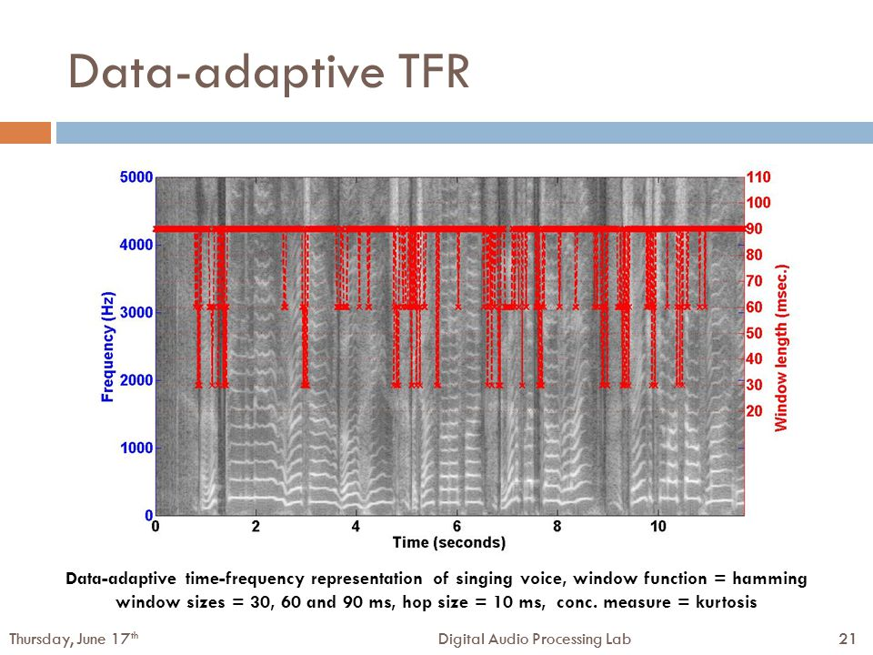 21Digital Audio Processing LabThursday, June 17 th 21Digital Audio Processing LabThursday, June 17 th Data-adaptive TFR Data-adaptive time-frequency representation of singing voice, window function = hamming window sizes = 30, 60 and 90 ms, hop size = 10 ms, conc.