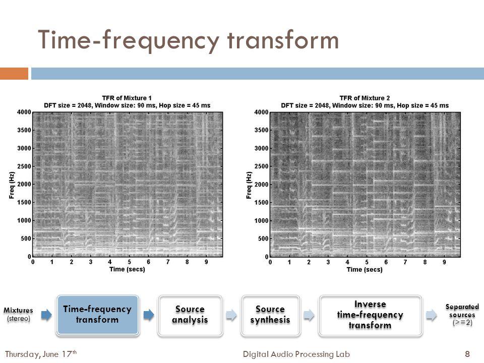 39Digital Audio Processing LabThursday, June 17 th 39Digital Audio Processing LabThursday, June 17 th Data-adaptive TFR (for sinusoid detection) TFR(window size) hop size = 10ms True hits (%) 0 – 1500 Hz1000 – 3000 Hz2500 – 5000 Hz STFT (20 ms)91.2985.3376.98 STFT (40 ms)95.6782.1668.16 STFT (60 ms)86.7868.2464.95 ATFR (20, 40, 60 ms)96.0986.0982.53