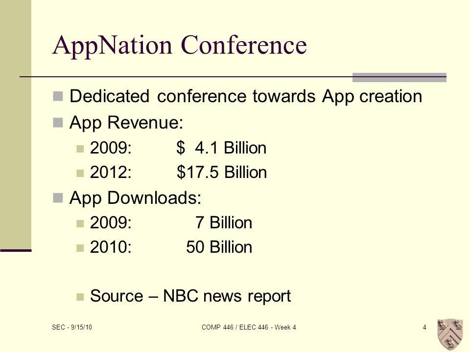 AppNation Conference Dedicated conference towards App creation App Revenue: 2009:$ 4.1 Billion 2012:$17.5 Billion App Downloads: 2009:7 Billion 2010:50 Billion Source – NBC news report SEC - 9/15/10 COMP 446 / ELEC 446 - Week 44