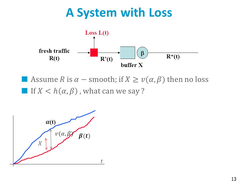 A System with Loss 13 fresh traffic R(t) buffer X Loss L(t)  R'(t) R*(t)